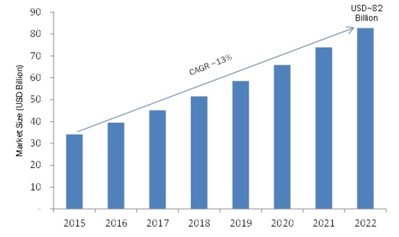 Data Center Services Market 2020: Business Growth, Industry Size, Share, Top Companies Profiles, Competitor Landscape, Future Estimations and Regional Forecast till 2022