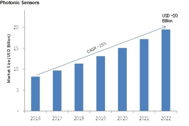 Photonic Sensors Market 2020: New Technologies, Industry Applications, Size, Share, Business Growth, Competitor Strategy, Upcoming Trends, Development Status and Forecast till 2022