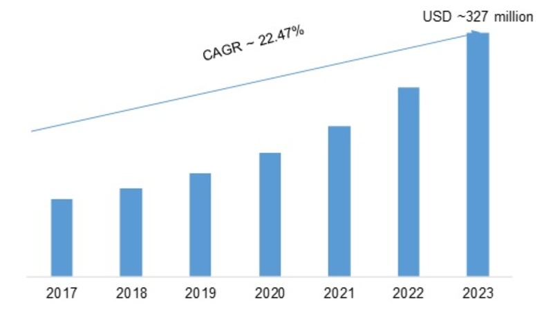 Virtual Router Market 2019 Estimated to Expand at Double Digit Growth Rate, Growth Analysis, Company Profile