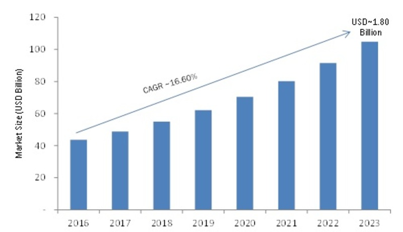 Network Traffic Analyzer Market 2019 Trends, Research, Analysis, Review, Real-time Info, Greater Growth Rate, Set for Massive Progress in the Nearby Future