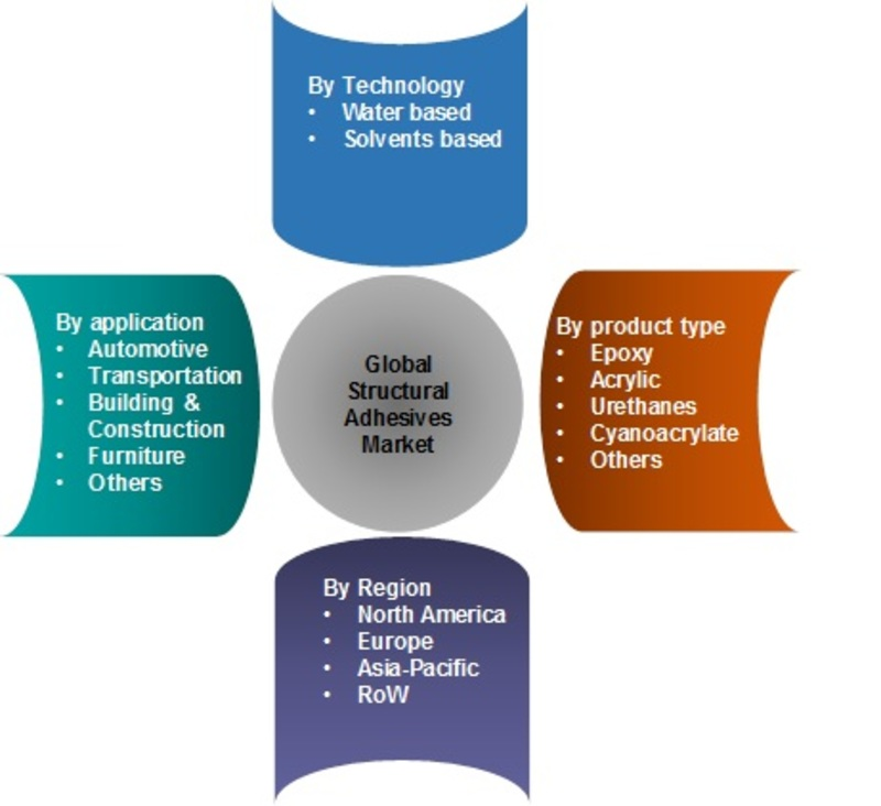 Structural Adhesives Market Outlook 2020, Size Estimation, Price Trends, Sales, Industry Latest News, and Consumption by Forecast to 2022