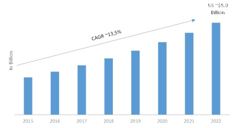 3D XPoint Technology Market 2019 Global Industry Trends, Statistics, Size, Share, Growth Factors, Regional Analysis, Competitive Landscape and Forecast to 2022