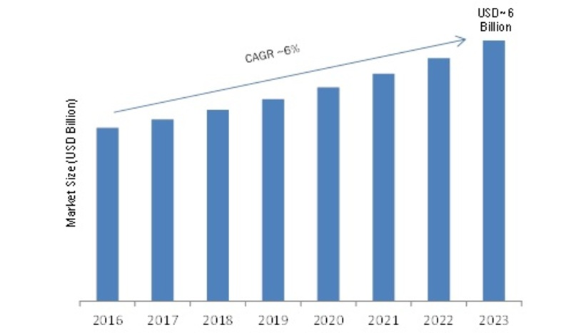 Perimeter Intrusion Detection Systems Global Market Pegged to Expand Robustly| Classification, Application, Industry Chain Overview, SWOT Analysis and Competitive Landscape To 2023