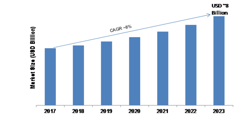 Smartphone Display Market Global Size, Regional Outlook, End User, Development, Emerging Technology, Innovation, Segmentation, Strategy, Growth Opportunities, Latest Trends Forecast 2023