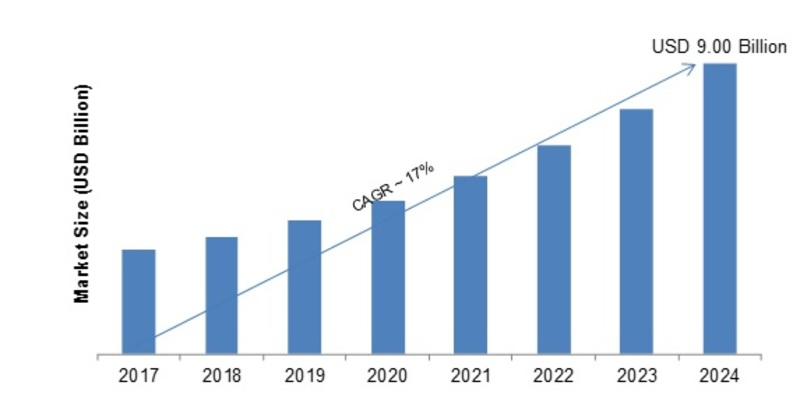 Identity Governance and Administration Market 2020 Size, Share, Trends, Regional Analysis and Segmentation By Key Companies | Global Industry Research Report with Forecast to 2024