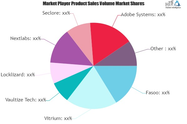 Digital Rights Management (DRM) Software Market Giants Spending Is Going To Boom