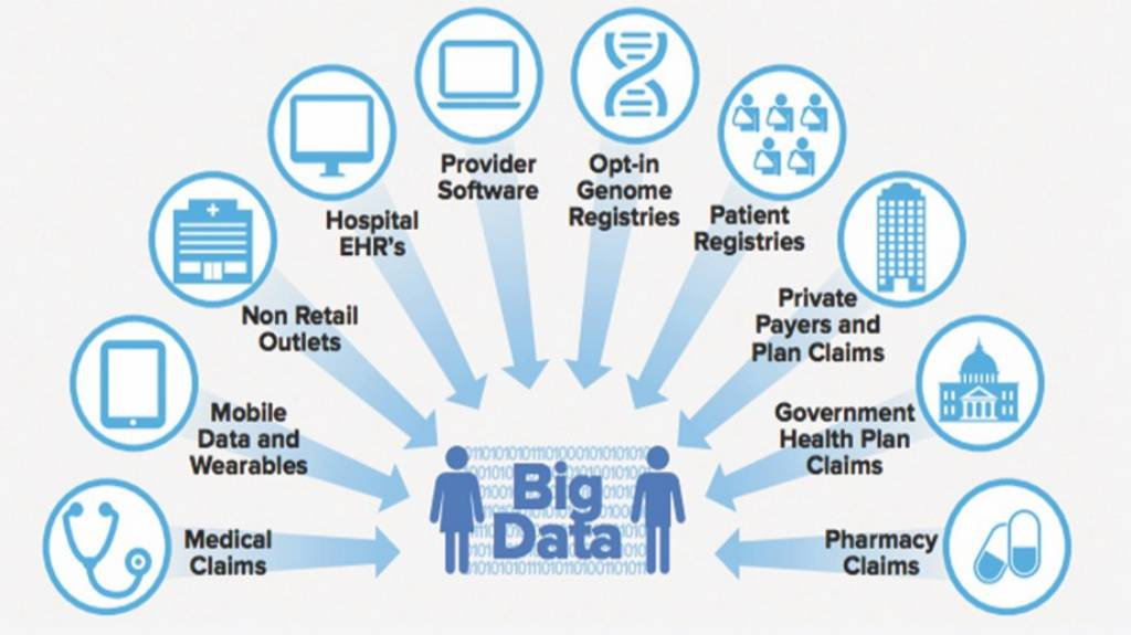 Big Data Analytics in Healthcare Market May Seek Potential Gain in Revenue Size by Coming Year
