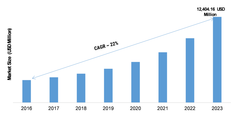 Smart Street Lights 2020: Global Market Size, Share, Growth Insight, Major Segments, Leading Players and Competitive Analysis With Regional Trends By Forecast 2023
