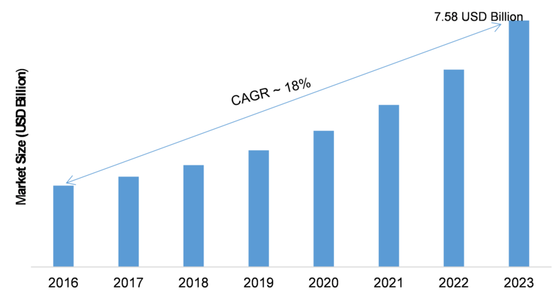Vendor Risk Management (VRM) Market Size by 2020: Global Software Developments, Process, Industry Share, Size, Growth, Segments, Business Growth, Regional Overview and Forecast to 2023