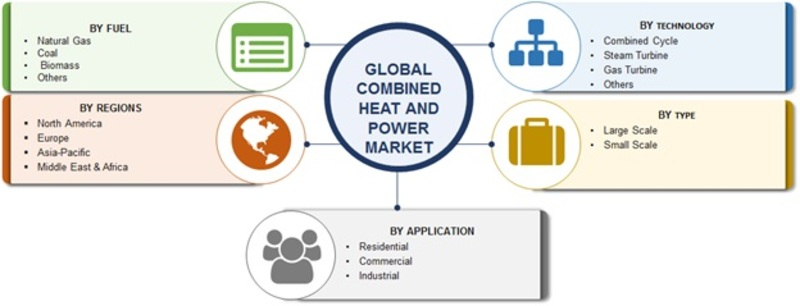 Combined Heat and Power Market 2020 | Global Analysis by Share, Size, Future Scope, Opportunities, Challenges, Growth Driver, Regional Trends and Forecast till 2023