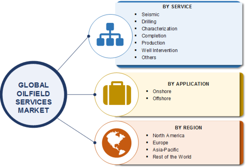 Oilfield Services Market 2020| Global Industry Segmented by Service, Application, Scope, Stake, Progress, Business Strategies, Growth Drivers and Regional Forecast to 2023