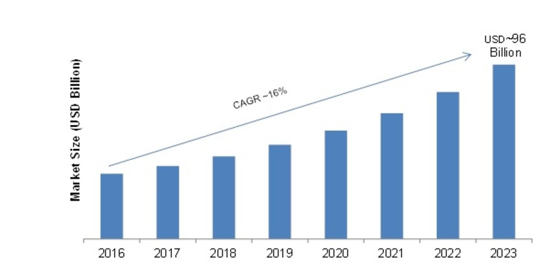 BYOD (Bring Your Own Device) Market 2020: Global Technology, Policies, Size, Share, Business Opportunities, Applications Analysis, Growth Factors and Regional Forecast to 2023