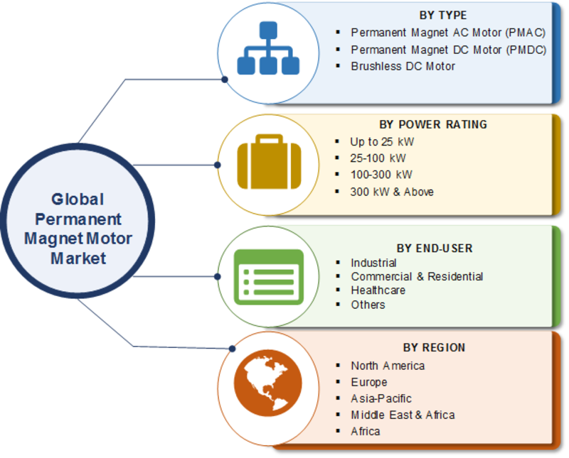 Permanent Magnet Motor Market 2020 | Global Trends, Analysis by Type, Power Rating, End-User, Growth Factor, Regional Trends, Future Scope and Forecast to 2023