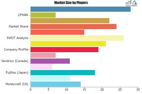 Smart Worker Market – A comprehensive study by Key Players Honeywell, Fujitsu, Accenture