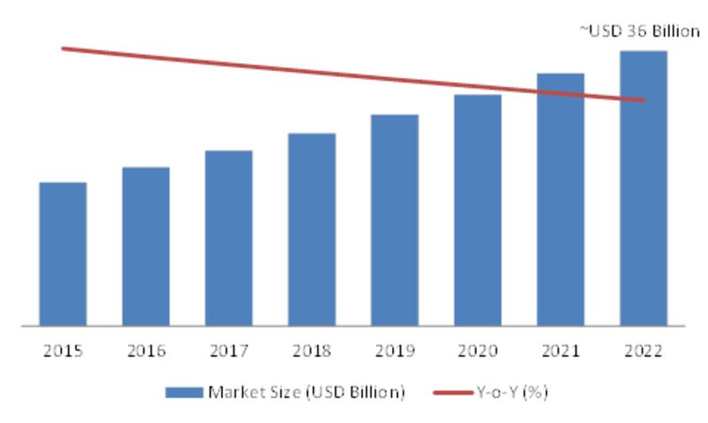 M2M (Machine to Machine) Communication Market 2020: Global Size, Share, Architecture, Development Status, Business Strategies, Emerging Technology with Regional Forecast till 2022