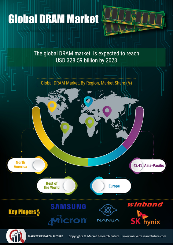 Global Dynamic Random Access Memory (DRAM) Market 2020 Global Industry Trends, Statistics, Size, Share, Growth Factors, Regional Analysis, Competitive Landscape and Forecast to 2023