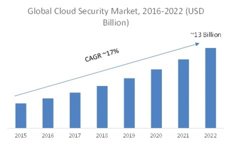 Cloud Security Market 2020 Global Industry Size, Share, Future Trends, Growth Factors, Historical Overview, Business Insights and Regional Forecast to 2022