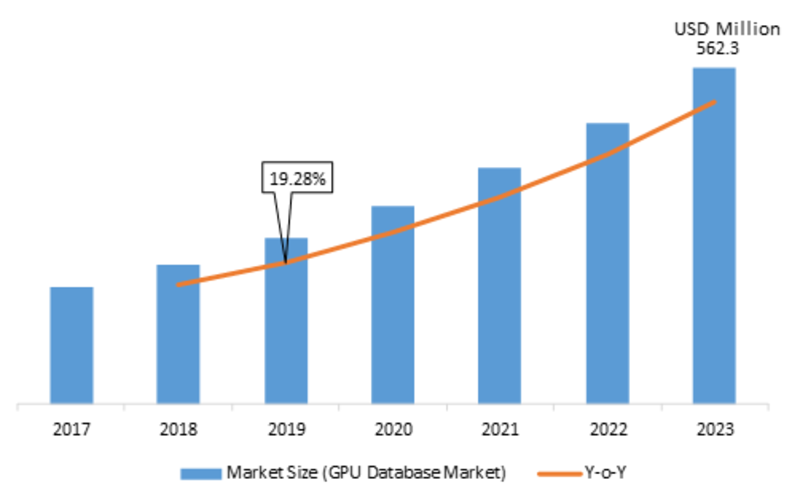 GPU Database Market 2020 to 2023 Booming Trends, Share, Growth Challenges, Key Players, Industry Segments & Competitors Analysis
