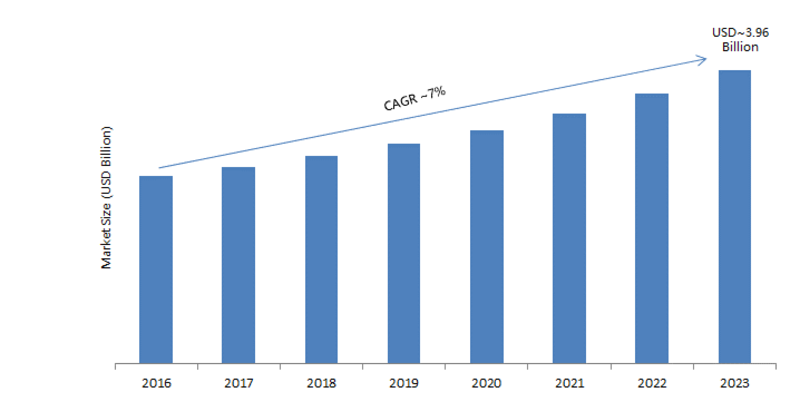 Thermography Market 2019-2023| Thermal Imaging Market Classification, Applications, Industry Chain Overview, SWOT Analysis By Size, Share, Growth, Segments and Regions with Competitive Landscape 2023