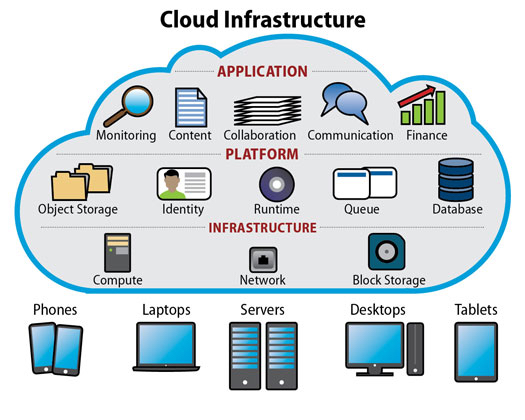 Cloud Infrastructure Service Market Have High Growth But May Foresee Even Higher Value