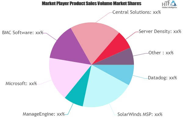 Identify Hidden Opportunities of Server Management Software Market