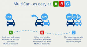 Multi-car Insurance Market 2019- Global Industry Analysis by Key Players, Share, Segmentation, Consumption, Growth, Trends and Forecast by 2025