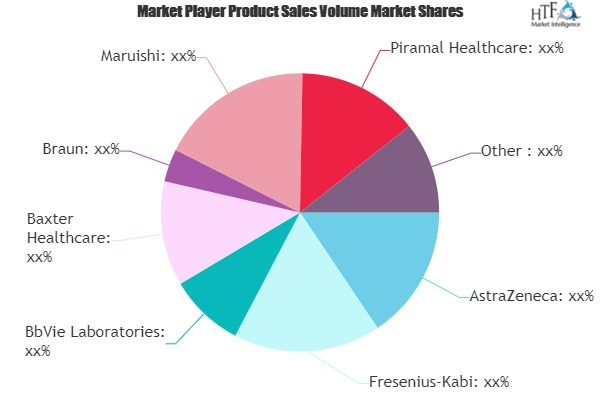 Intravenous Anesthetic Market Analysis by Stage of Development
