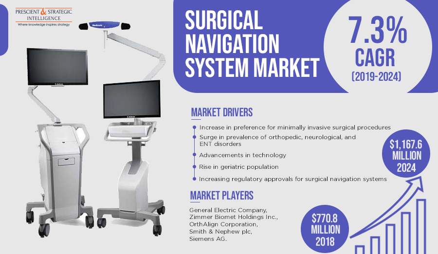 Growing Surgery Volume Driving Surgical Navigation System Market