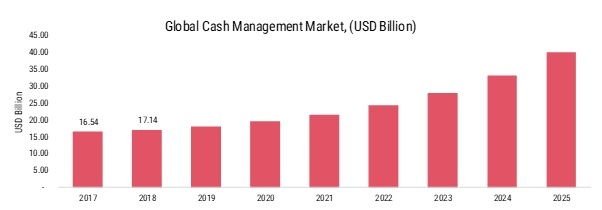 Cash Management System Market 2020 To Cross USD 40.10 Billion by 2025 | Worldwide Overview By Size, Share, Trends, Growth Factors and Leading Players With Detailed Analysis of Industry Structure