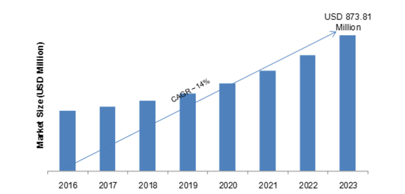 Digital Vault Market 2020 To Cross USD 873.81 Mn at CAGR of 14.1% By 2023 | SWOT Analysis and Competitive Landscape By 2023