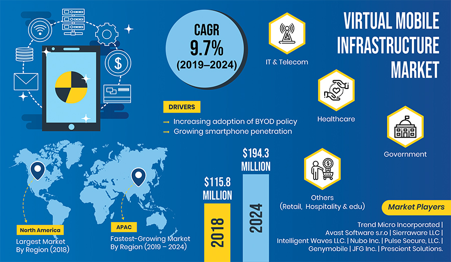 Increasing Smartphone Penetration Driving Virtual Mobile Infrastructure Market