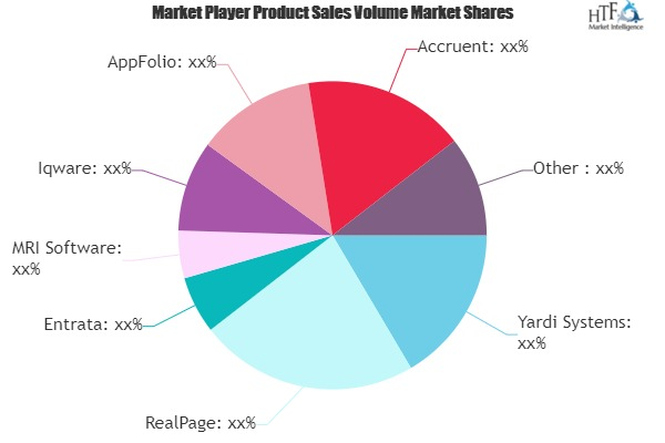 M&A Activity in Property Management Software Market to Set New Growth Cycle