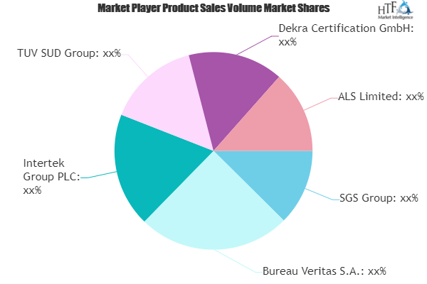 Testing, Inspection, & Certification (TIC) for Oil & Gas Market Review 2019: Global Scenario and Development Activity