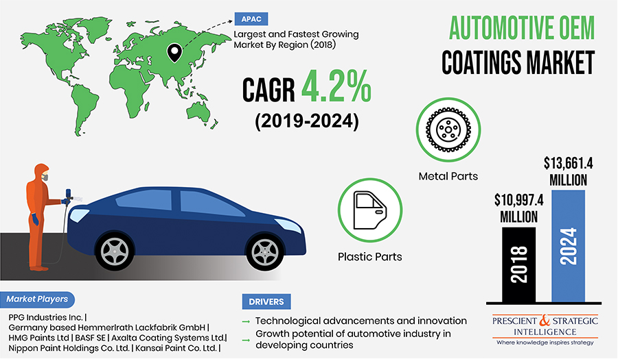 Technological Advancements Driving Automotive OEM Coatings Market