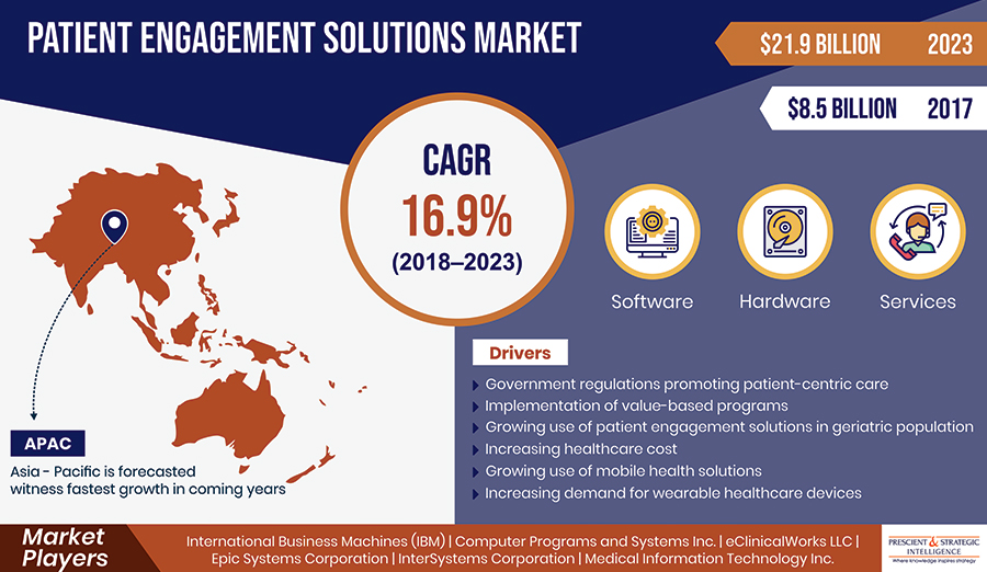 Increasing Use of Mobile Health Solutions Driving Patient Engagement Solutions Market