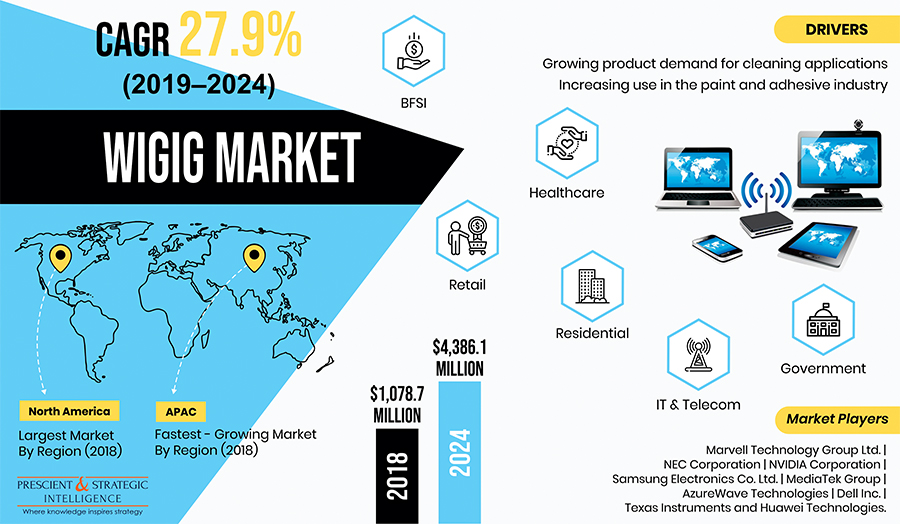 WiGig Market Growth Driven by Rising Consumer Electronics Sales