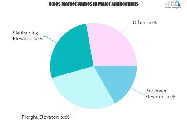 Explore New Growth Opportunities in Smart Elevators Market