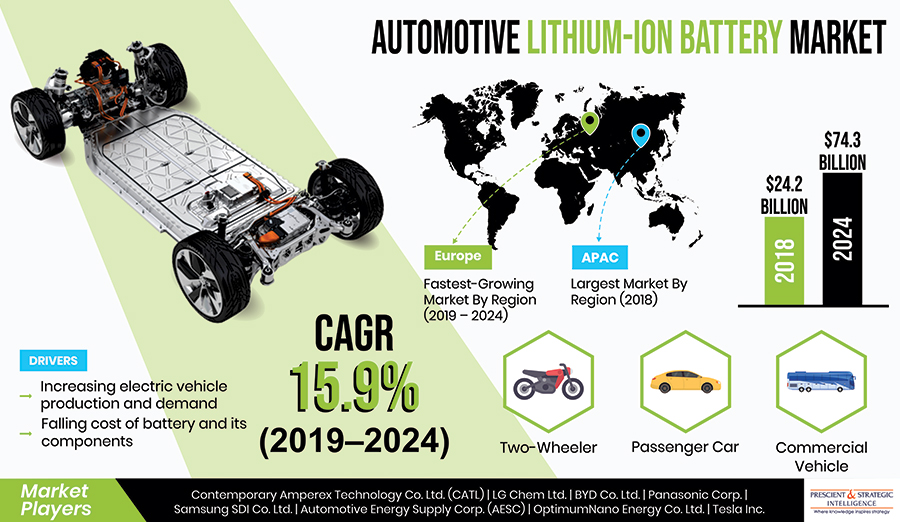 Automotive Lithium-Ion Battery Market Analysis Report, Regional Outlook, Growth Potential, Competitive Market Share & Forecast 2024