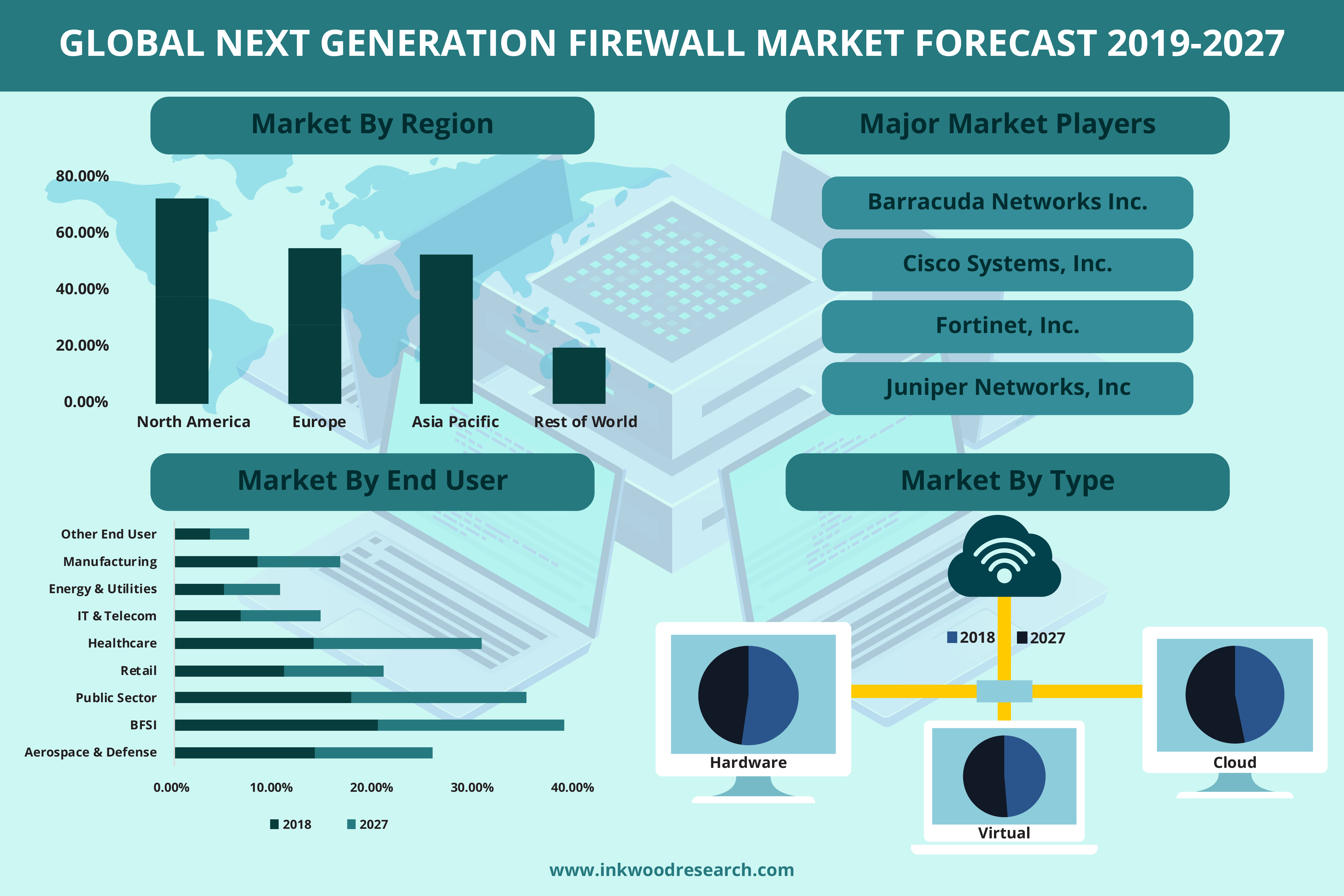 Change in Business Environment is escalating the growth of the Global Next Generation Firewall Market