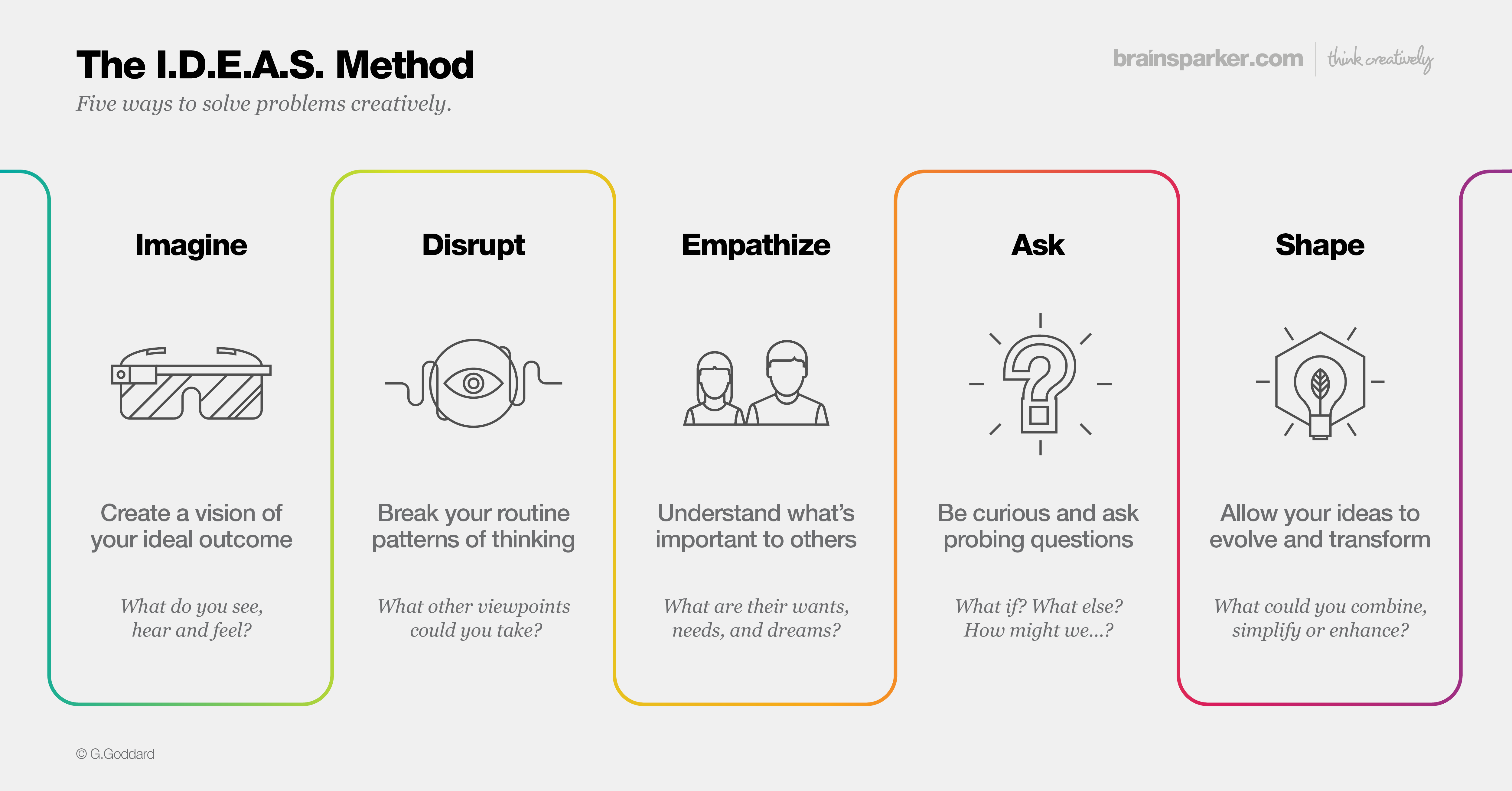 "Brainsparker Launches ""The I.D.E.A.S. Method"" - A New Creativity Tool To Help Solve Any Problem (Infographic)"
