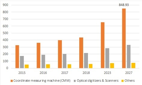 Metrology Market 2019 – 2027: Competitors Strategy, Emerging Technologies, Global Segments, Industry Profit Growth and Business Trends by Regional Forecast