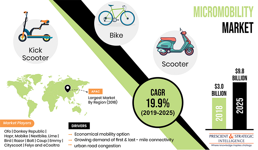 Micromobility Market Growth Focusing on Trends & Innovations During the Period Until 2025
