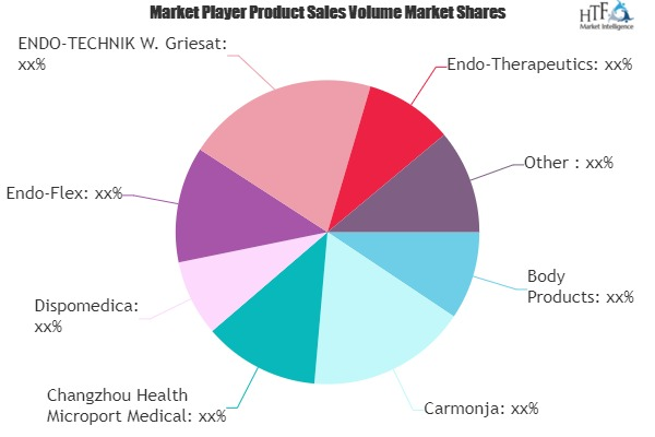 2019 Review: Bite Blocks Market Growth Analysis and Market Sizing