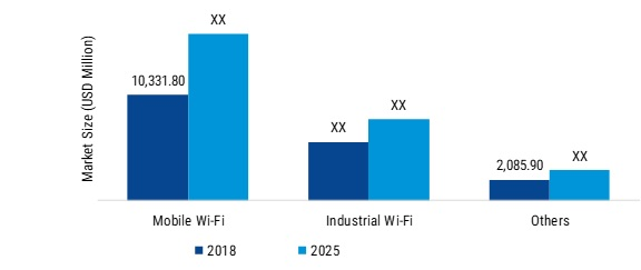 Wifi Chipset Market Robust Expansion by Top Key Manufactures | Worldwide Overview By Size, Share, Trends, Segments, Leading Players, Demand and Supply With Regional Forecast By 2025