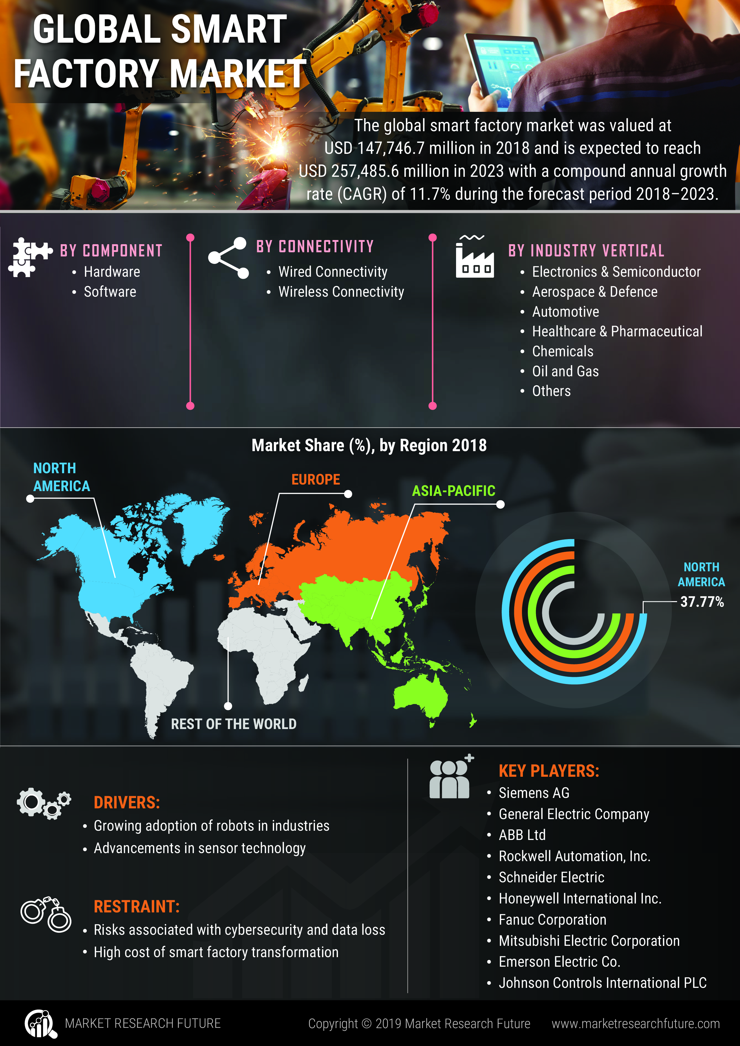 Smart Factory Market SWOT Analysis and Competitive Landscape By 2023 With Worldwide Overview By Size, Share, Global Leaders, Drivers-Restraints, Major Segments and Regional Trends