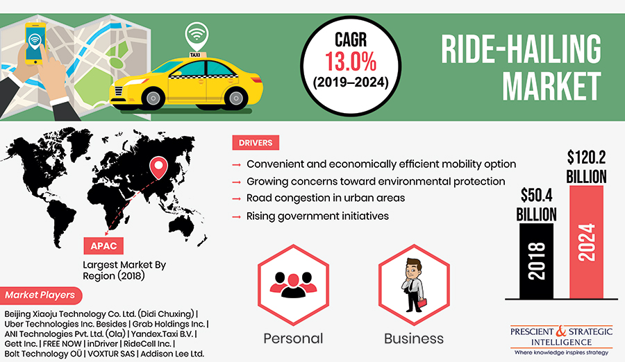 Ride-Hailing Market Projected to Reach $120.2 billion by 2024, witnessing a CAGR of 13.0% during 2019-2024