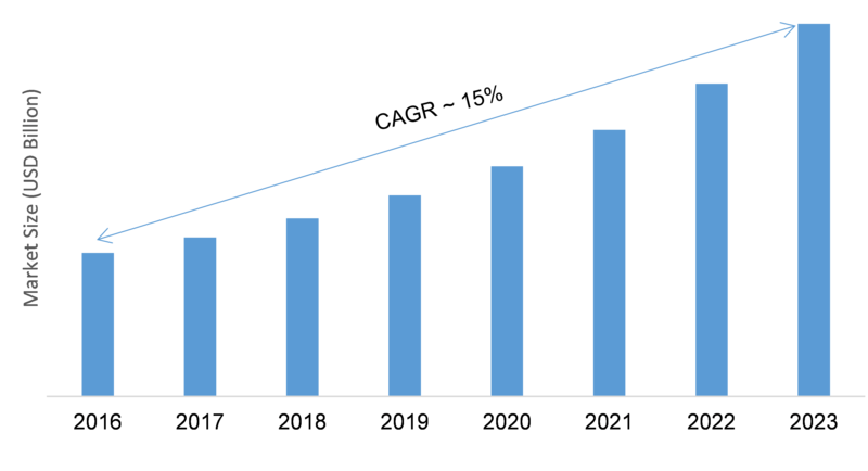 Humidity Sensor Market 2020 Growth, Pricing, Features, Reviews & Comparison of Alternatives & Global Industry to Observe Strong Development by 2023