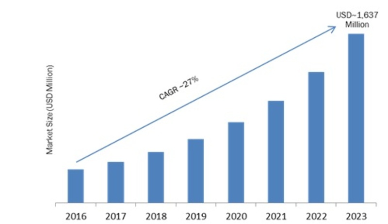 Next Generation Integrated Circuit Market: Worldwide Overview By Size, Share, Segments, Emerging Technology, Growth, Leading Players, Application and Regional Trends By Forecast 2023