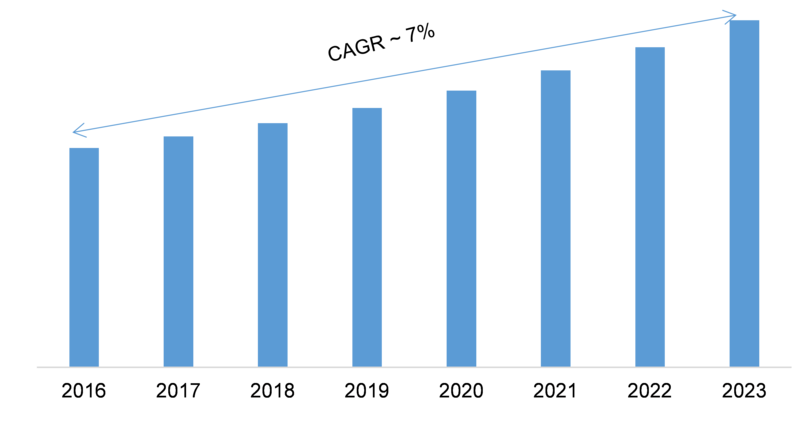 Industrial Agitator Market 2020 Classification, Applications, Industry Chain Overview, SWOT Analysis By Size, Share, Growth, Segments and Regions with Competitive Landscape By 2023