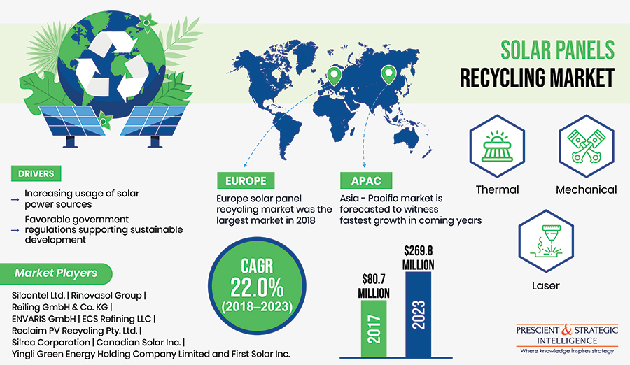 Solar Panel Recycling Market to Offer $269.8 Million Investment Opportunities in Coming Years